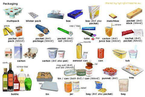 PACKAGING English Vocabulary with Pictures. 13 Pictures to Improve Your Vocabulary