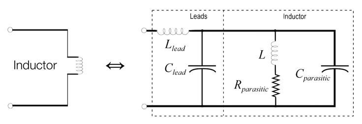 L equivalent circuits of a single Resistor, Capacitor and Inductor.  The values we registered for the current i, so different than what expected by the equation [4] show that the impedance characteristics of common circuit linear elements R, L, C, are only low-frequency asymptotes of the overall frequency responses of these components