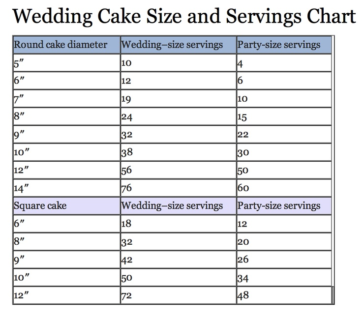 17 Best Images About Cake Serving Charts On Pinterest