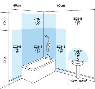 Bathroom Zones Lighting 25 best bathroom lighting images on pinterest | bathroom lighting