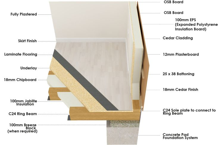 Cross Section of a Garden Lodges Structurally Insulated Panel (SIPs) Garden Room