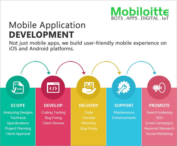 We serve as one-stop mobile company for apps consultation, discovery, design, development, deployment, maintenance support and apps marketing
