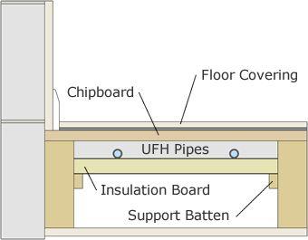 Image result for wet underfloor heating installation