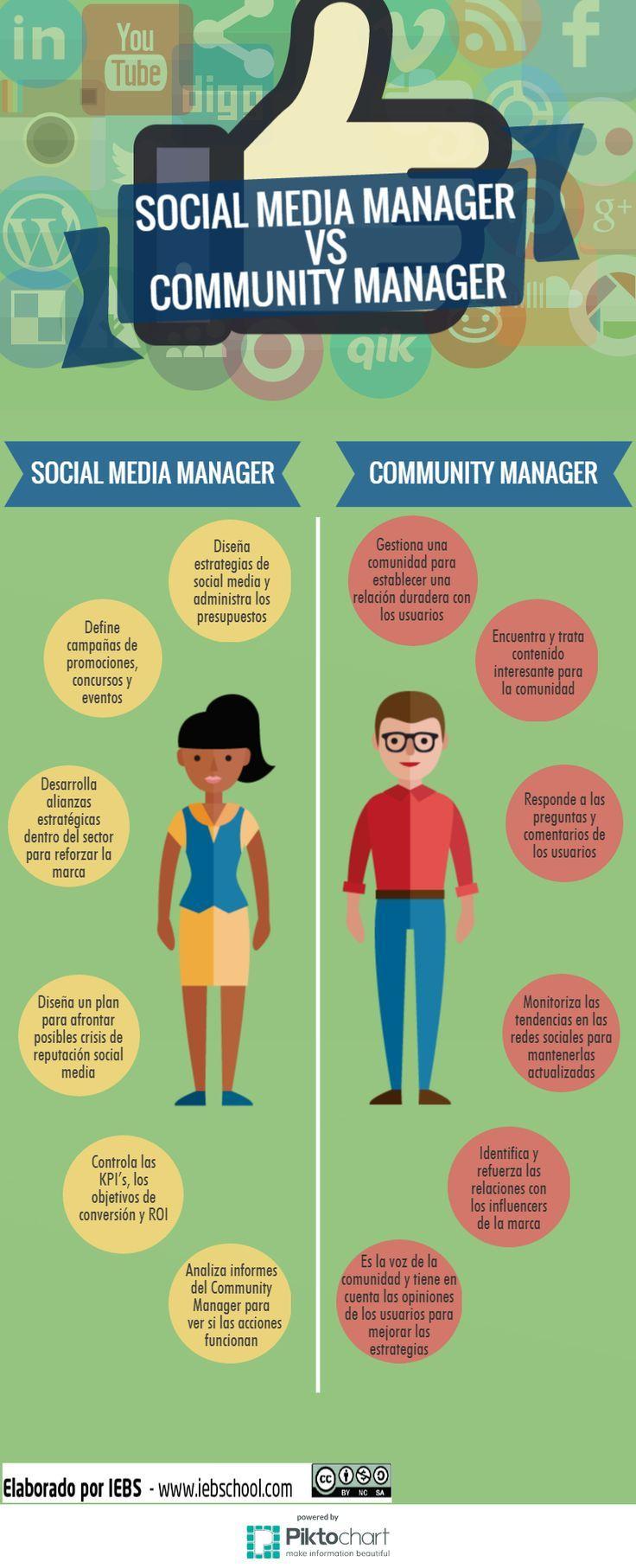 Social Media Manager vs Community Manager #infografia #infographic #socialmedia