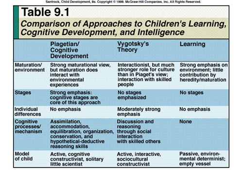 jean piaget versus lev vygotsky develop Cognitive development: piaget and vygotsky cognition is the mental activity and  behavior that allows us to understand the world it includes the functions of.