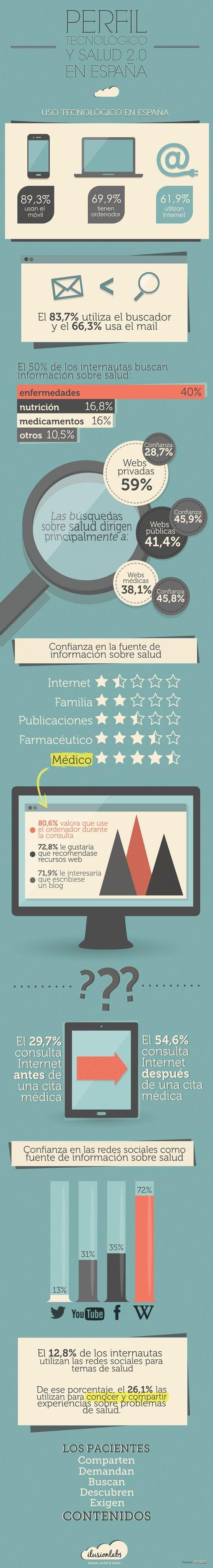 #infografia del Consumo de salud 2.0 en España