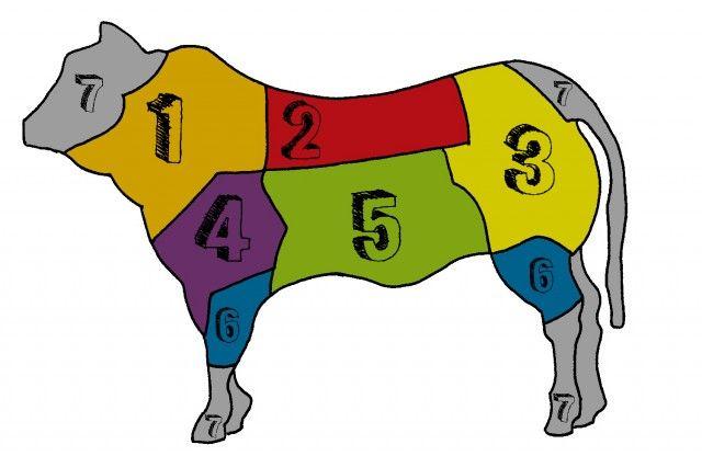 tagli di bovino