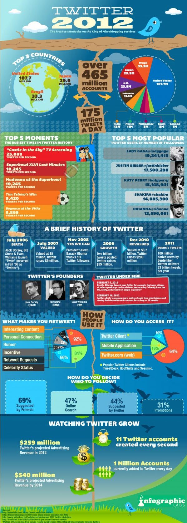 "Some interesting facts and figures about Twitter:  The USA at over 100 million is the largest user baser globally  92% of people ""Retweet"" because of interesting content  The second largest user base is in Brazil #infographic"
