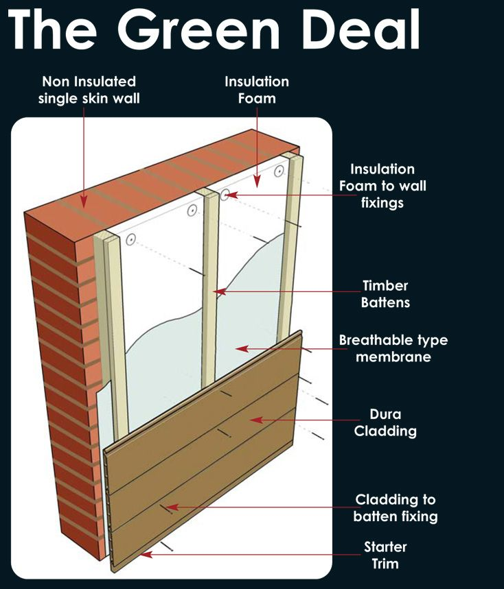 External Wall Cladding : The best external wall insulation ideas on pinterest