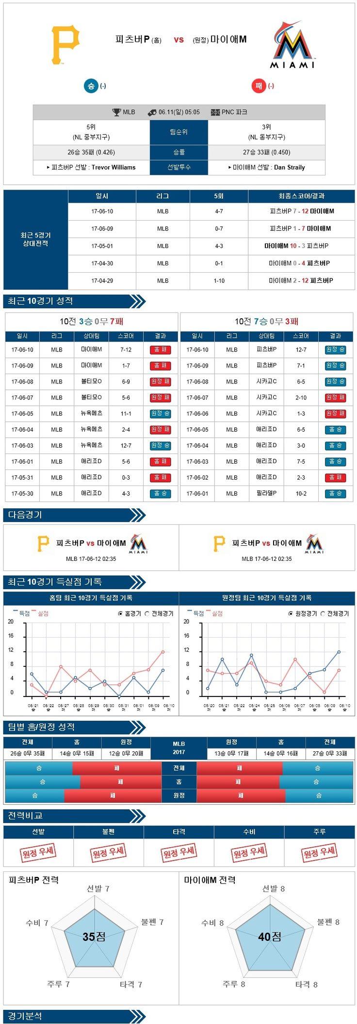 [MLB] 6월 11일 야구분석픽 피츠버그 vs 마이애미 ★토토군 분석픽★