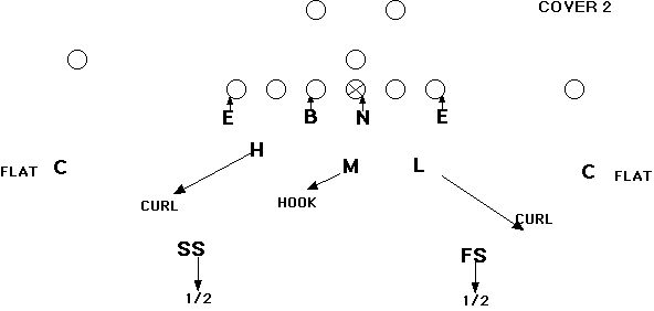 Cover 2 zone is an excellent coverage in youth football. It allows you to maintain a strong box and the two deep safeties will help deter big plays.