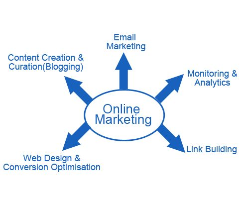 Online Marketing Strategies for Traffic Generation