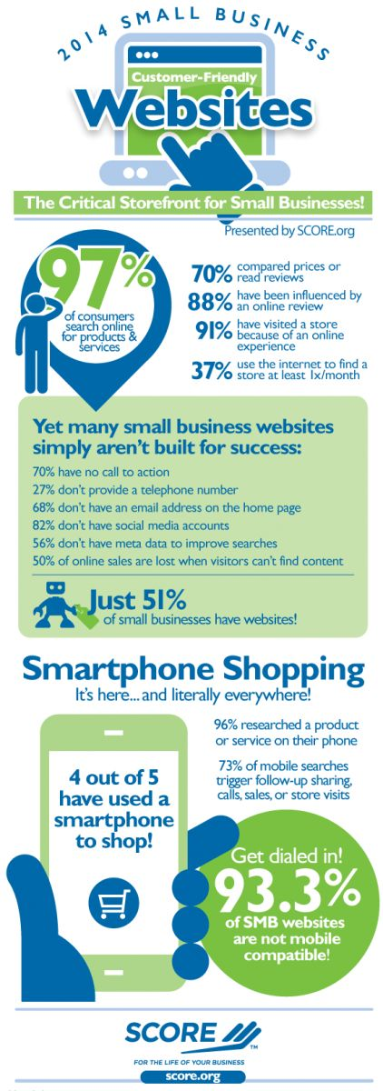 Are small business websites meeting your online shopping needs? SCORE compiled statistics on how much consumers turn to online activity before deciding to purchase an item. They also took a look at how well small business websites are meeting the need consumers have for additional information.  ...