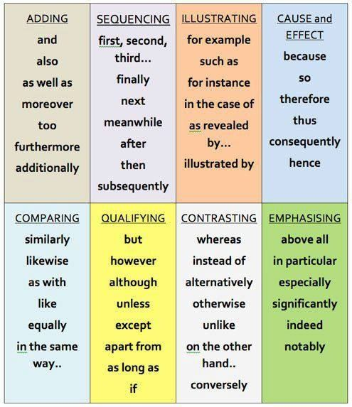 Transitional words and phrases. Use something besides first next last.....