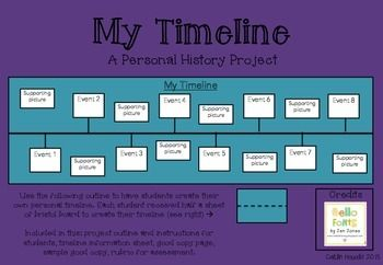 Personal Timeline Project. Students will talk with family members to collect information (and pictures) about their personal history. Students will then use the information and pictures they have collected to create a personal timeline. ***Rubric included.