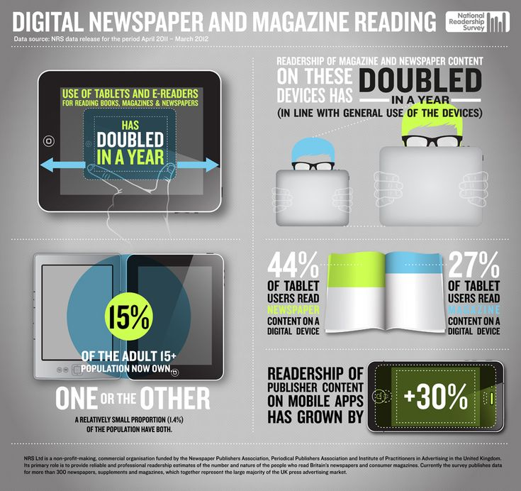 National Readership Survey infographic illustrates rise in digital magazine and newspaper reading