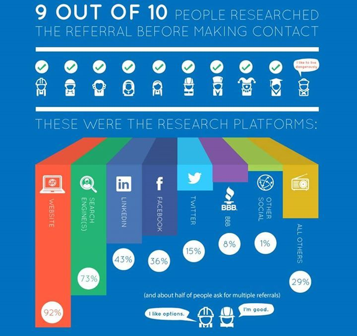 Some of the most popular #Research platforms!