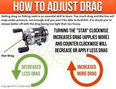 How To Adjust Drag on Baitcast Reels