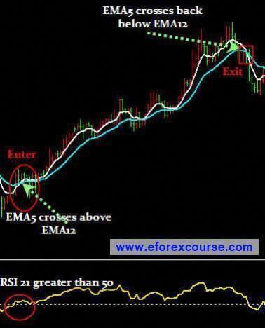 Forex manual trading strategies