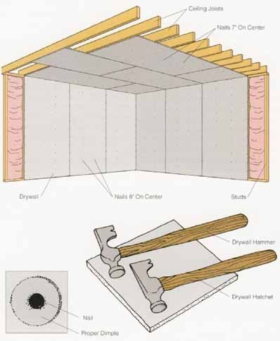Basement steps step by step instructions and step by step for Finishing a basement step by step guide