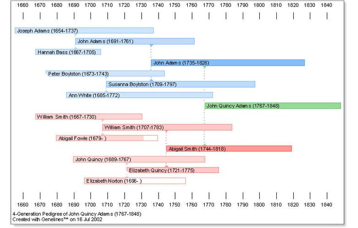 Pedigree Timeline Chart – Genealogy Sample Charts