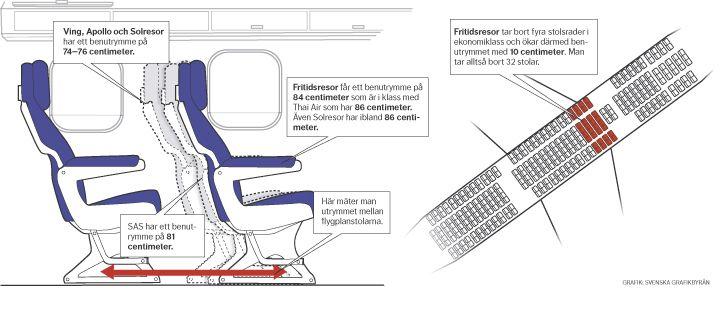 Ökat benutrymme i flygplan. Dagens Nyheter. #nyhetsgrafik #infografik