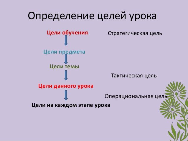 Определение целей урока    Цели обучения       Стратегическая цель   Цели предмета     Цели темы                         Т...