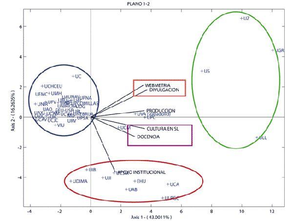 Analisis #Biplot del RuSL  #Infografía http://www.portalprogramas.com/milbits/informatica/aspectos-software-libre-universidades-espanolas-2013.html