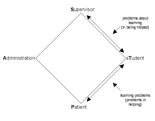 abayye  the magic of parallel process  and the clinical rhombus
