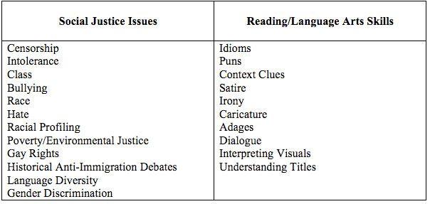 Political Cartoon Social Studies Worksheets : Using editorial cartoons to teach social justice