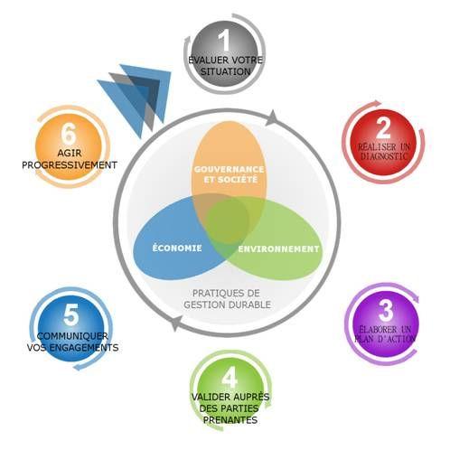 Schéma application développement durable en entreprise