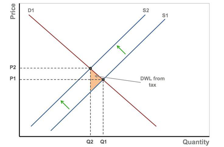 28 best AP Microeconomics Review Articles images on
