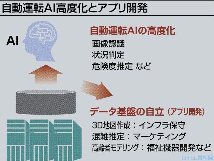 日本の大学に世界中から引き合い、自動運転のDBとは