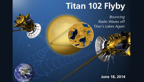 Cassini studies Titan and sends signals to Earth