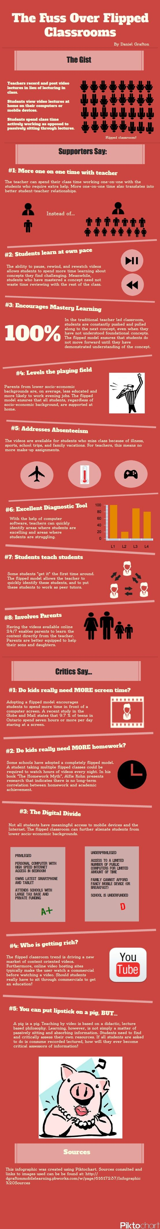 What Is The Flipped Classroom Model And Why Is It Amazing? (With Infographic) - Forbes