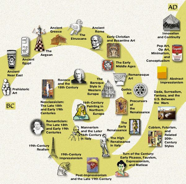 Art History Timeline- McGraw-Hill