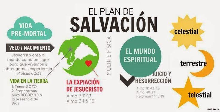 ¿Qué es el Plan de Salvación?
