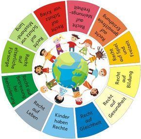 Diesen Kreis habe ich als Boden- bzw. Wandkreis gestaltet. Hier werden die wichtigsten Kinderrechte benannt, die sowohl im Sachunterricht als auch in Ethik bzw. Religion ein wichtiges Thema sind.Der K