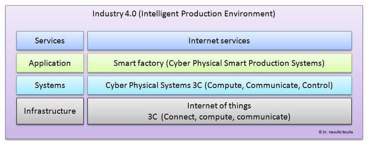 "Internet of Things is about connecting ""Things"" ( Objects and Machines) to the internet and eventually to each other; while Cyber Physical Systems (CPS)  are integration of computation, networking..."