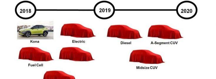7 SUV à venir chez Hyundai d'ici 2020