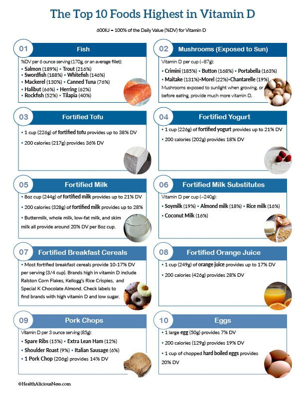Top 10 High Vitamin D Foods | Health and fitness | High cholesterol
