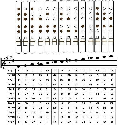 5 Hole pentatonic flute chart