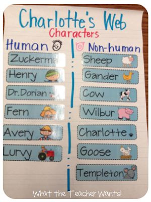 What the Teacher Wants!: Narrative Writing, Charlotte's Web