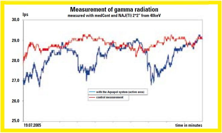 Measurement of gamma radiation