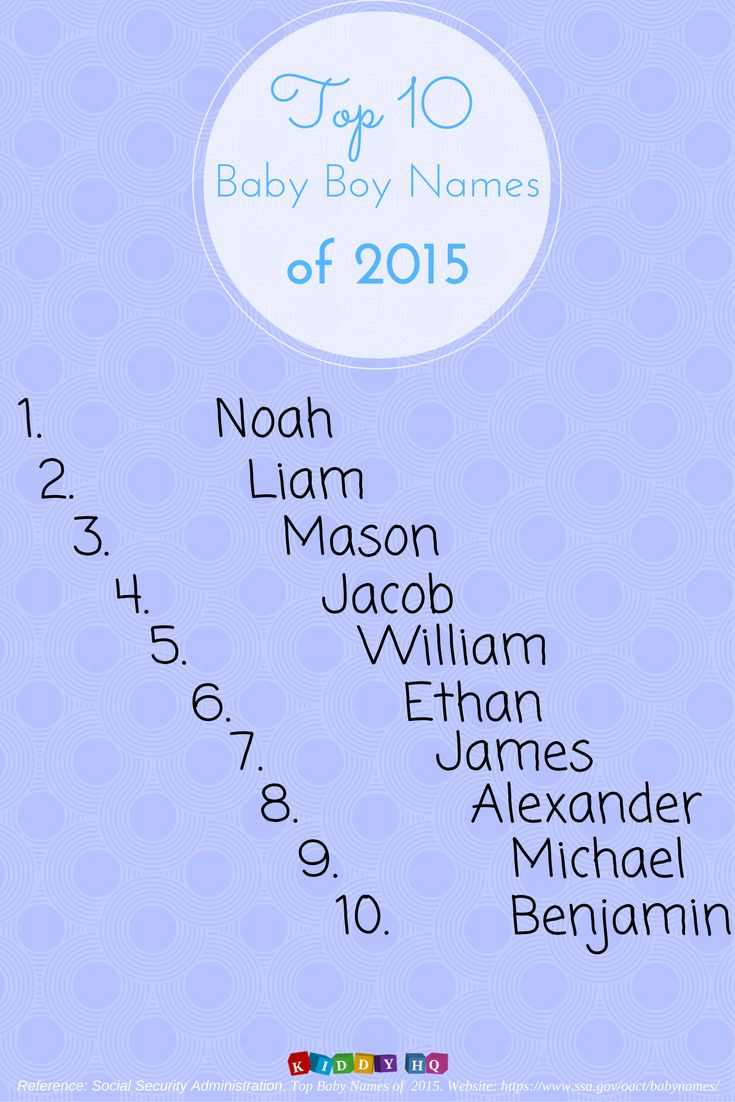 Here are the most popular baby boy names in 2015 according to the Social Security Administration! To find similar articles, follow our blog at: http://kiddyhq.co/