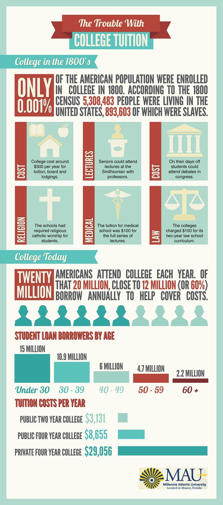 The Trouble With College Tuition [INFOGRAPHIC] #college #tuition