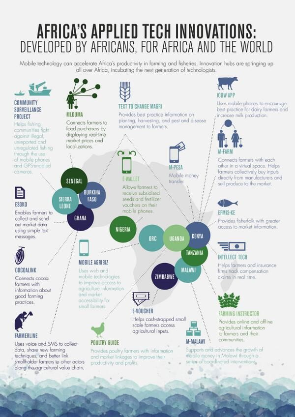 African's Applied Technology Innovations in Agriculture (developed by Africans for Africa and the World)
