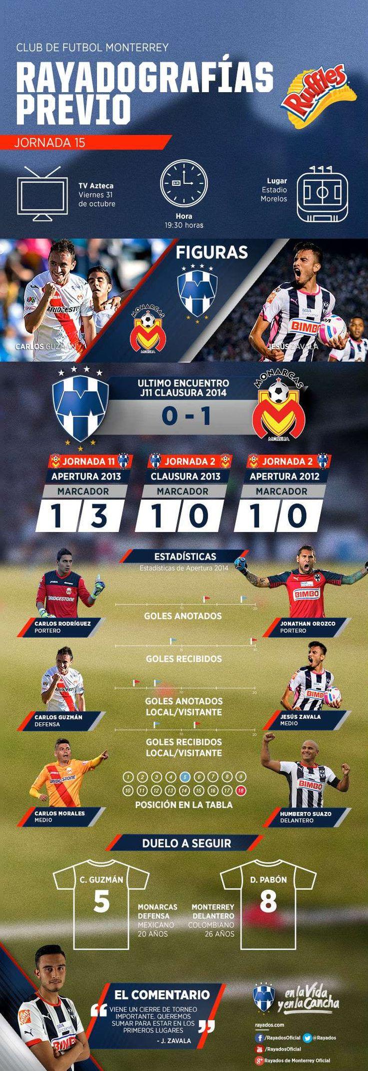 La #Rayadografía del partido de hoy Monarcas Morelia vs. Club de Futbol Monterrey es presentada por Ruffles MX.  Para más detalles y ver la imagen de un mejor tamaño da clic aquí: http://www.rayados.com/primer-equipo/rayadografia-morelia-vs-rayados-por-ruffles,a7724143d7719410VgnVCM3000009af154d0RCRD.html