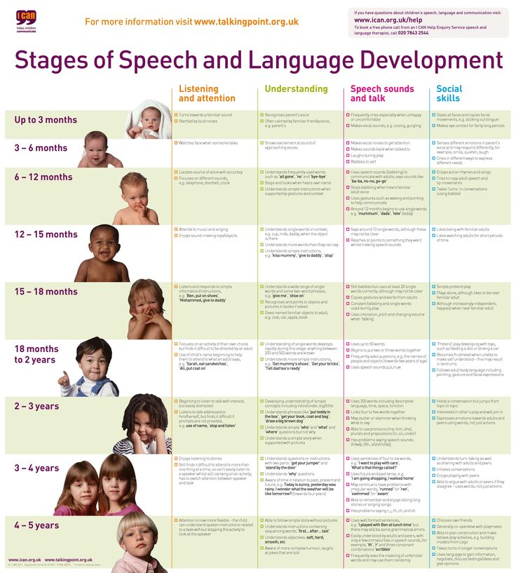 stages of speech and language development chart001 pdf.ashx 6,385×7,094 pixels