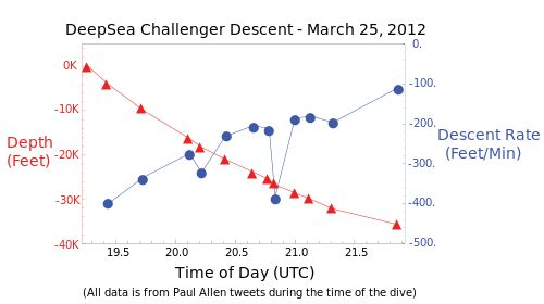 Graph of the descent of DeepSea Challenger to Challenger Deep on March 25, 2012 UTC, based on Paul Allen tweets during the dive.